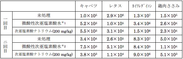 次亜塩素酸ナトリウムと次亜塩素酸水で処理した前後の一般生菌数