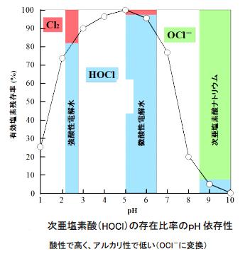 次亜塩素酸(HOCl)の存在比率のpH 依存性