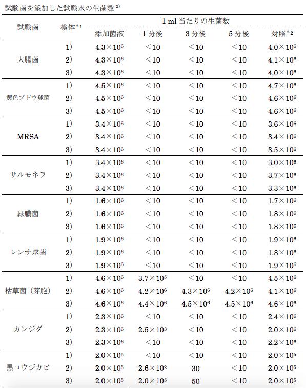 厚生労働省次亜塩素酸殺菌データ