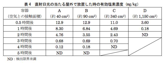環境省次亜塩素酸消失実験