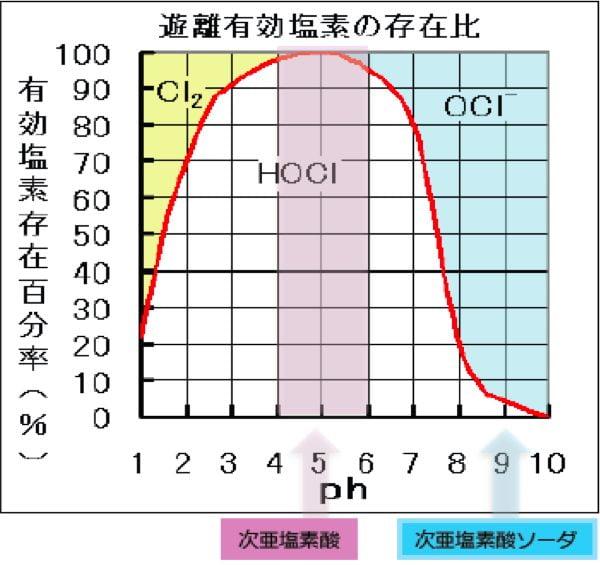 違い 塩素 次 酸 次 ナトリウム の と 亜 亜鉛 酸