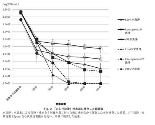 次亜塩素酸水トレイグラフ2