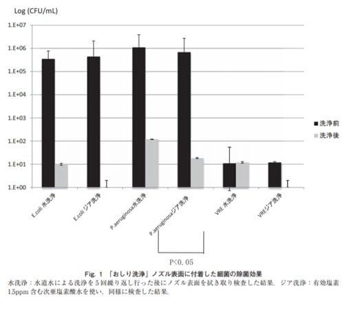 次亜塩素酸水トレイグラフ1